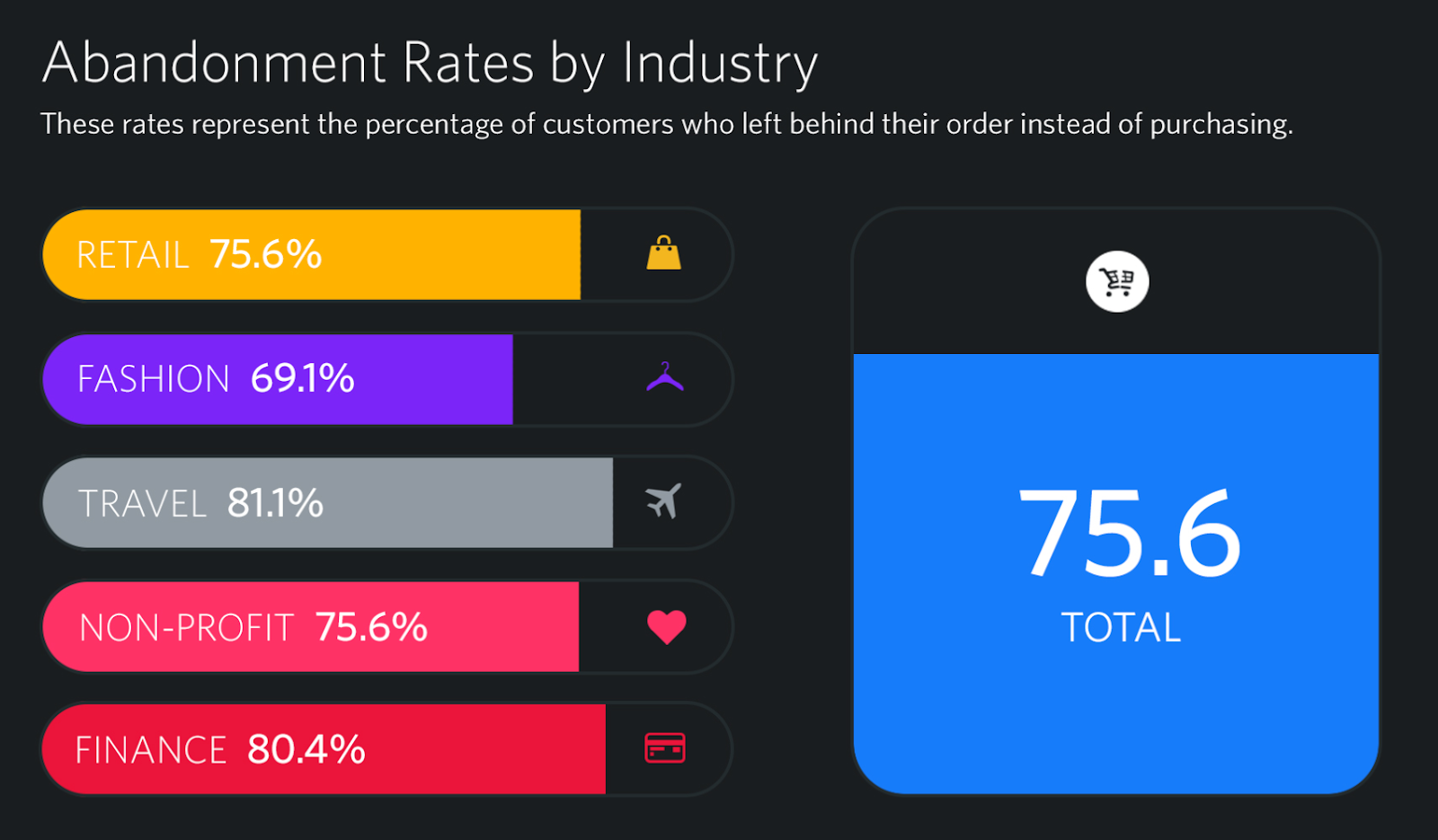 Abandonment rates by industry
