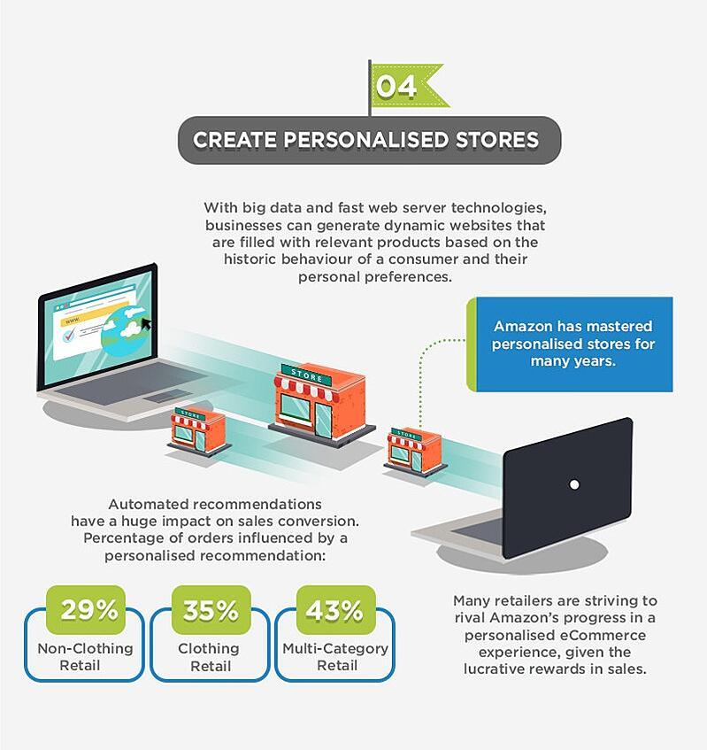 4-create-personalised-stores.jpg