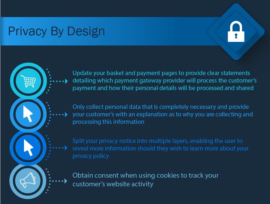 Privacy by Design GDPR