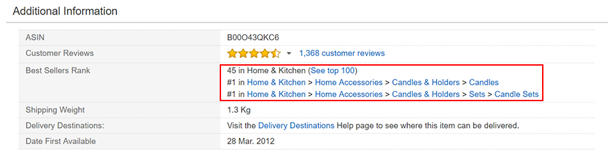 Best Sellers Rank Amazon