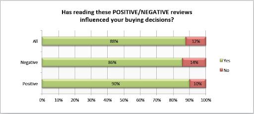 Amazon Positive Negative Reviews