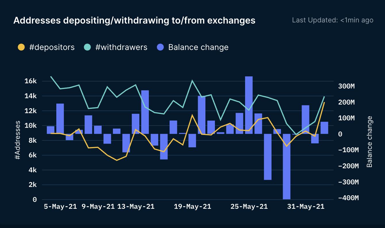 Nansen Token balances vs Dex trader chart