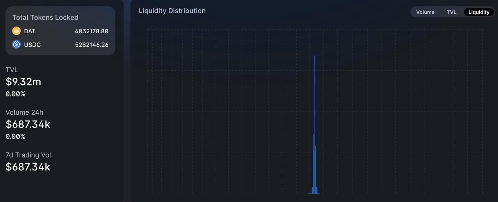 Uniswap Analytics