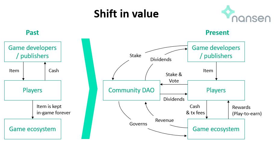 Nansen - Shift in NFT value