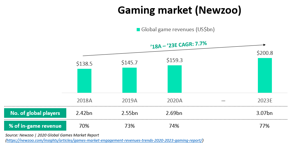 Gaming market forecast from Newzoo