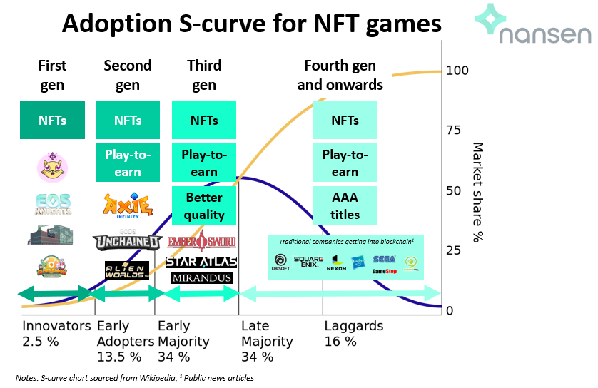 Using the adoption S-curve to illustrate the various generations of NFT games