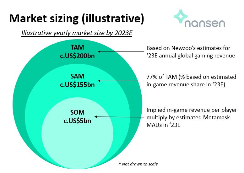 Illustrative annual market size by 2023E