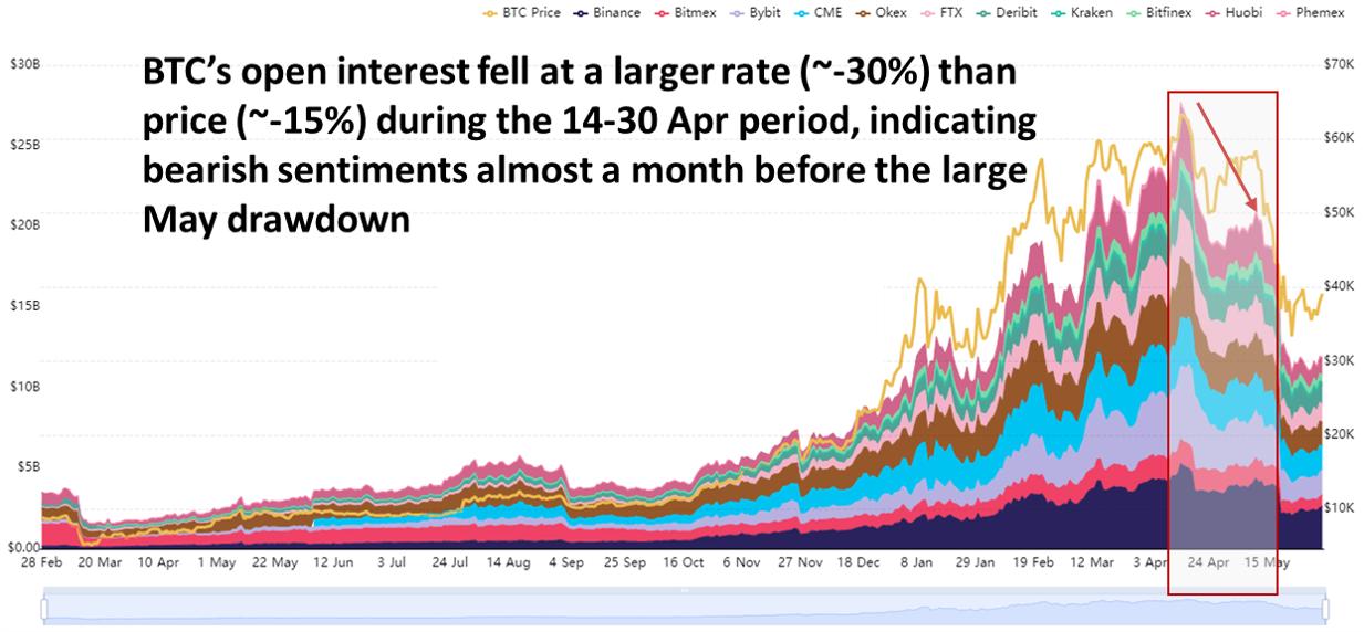 Exchange BTC open interest - chart taken from bybt.com