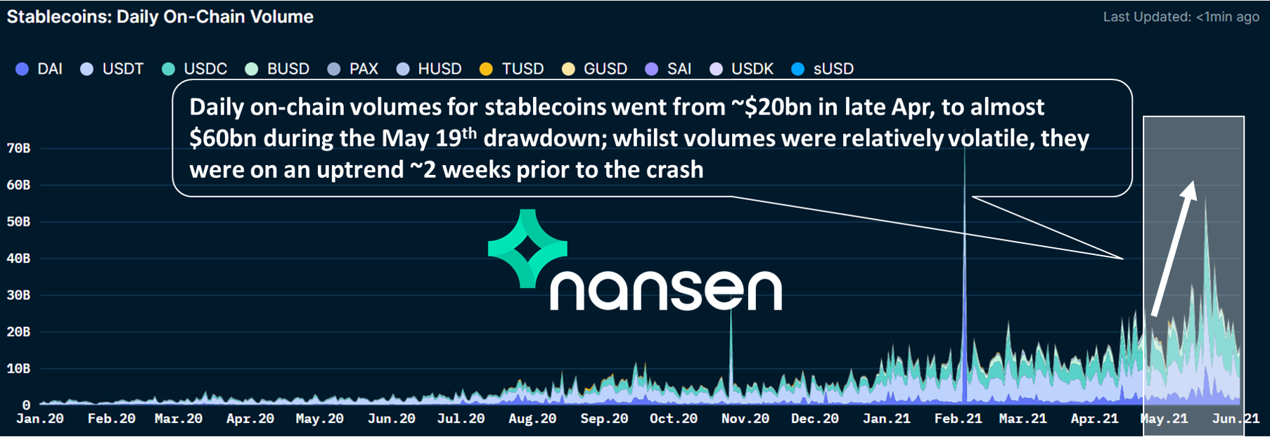 Nansen - Daily on-chain volume for stablecoins
