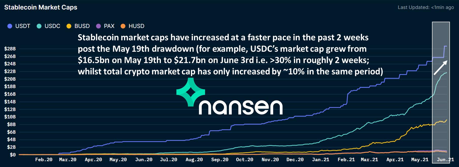 Nansen - Stablecoin Market Caps