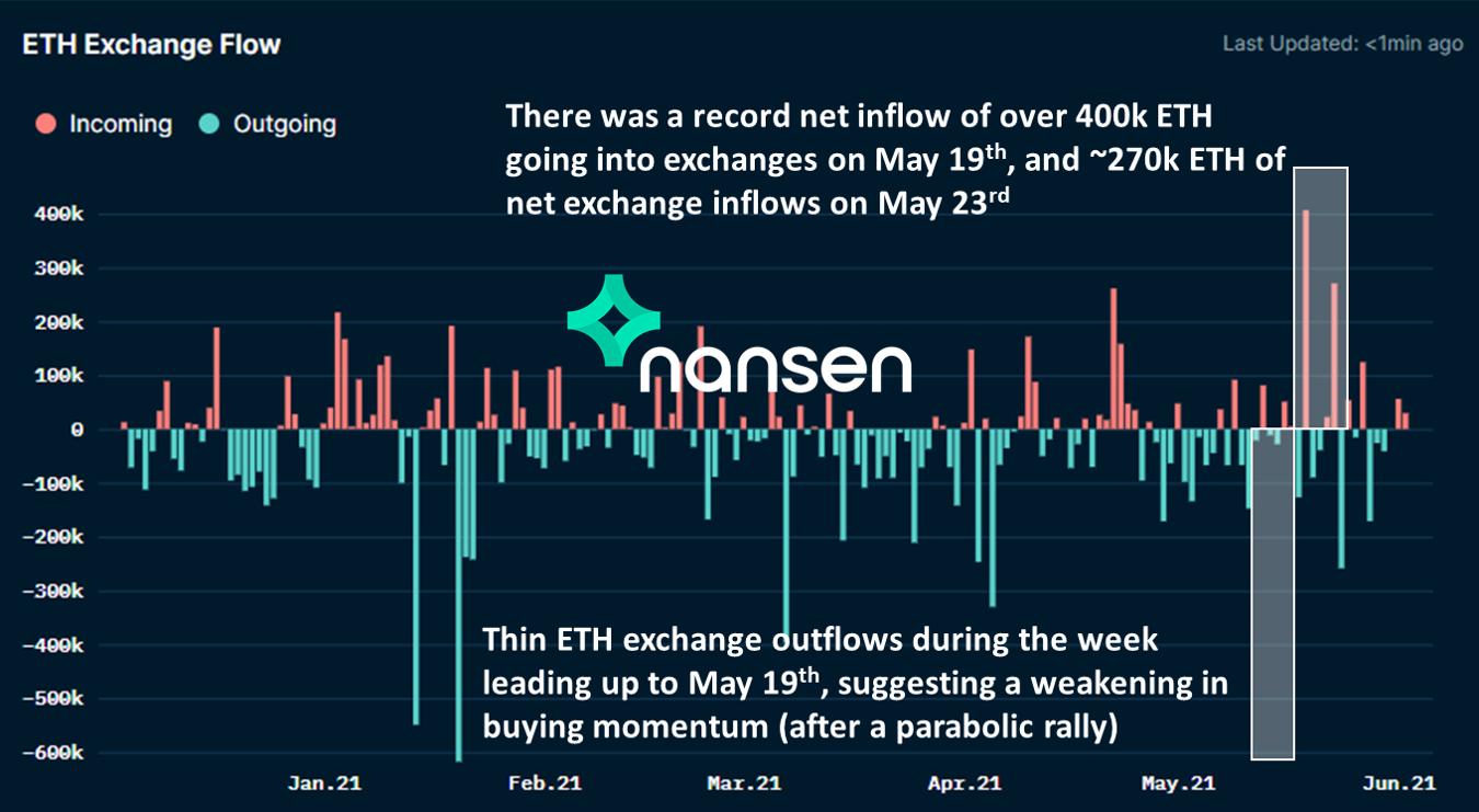 Nansen - ETH Exchange Flow