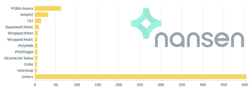Nansen - Token counts by name chart