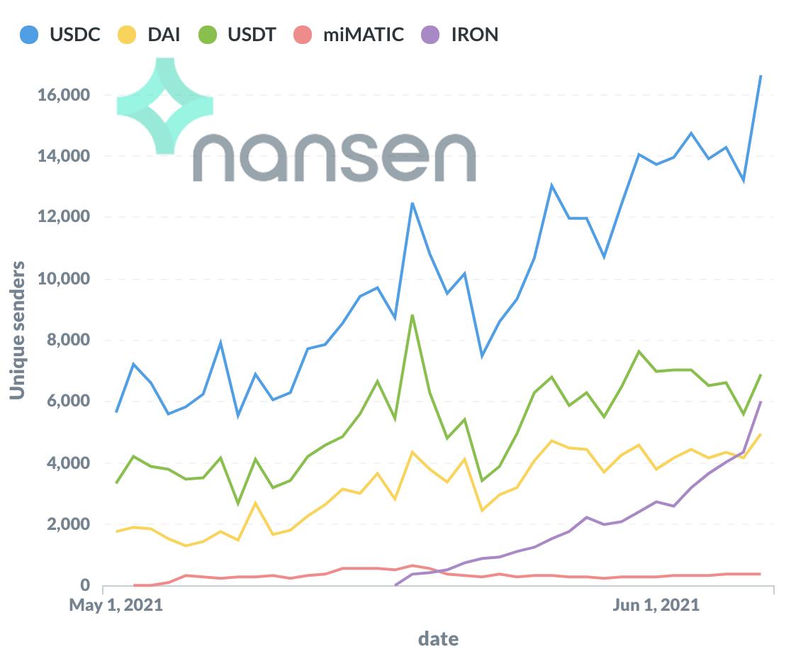 Nansen - Stablecoin adoption