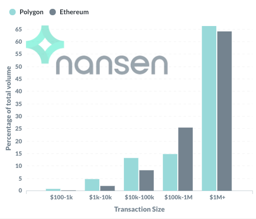 Nansen - Average percentage of total volume for each transaction category for both Ethereum and Polygon