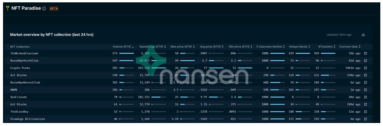 Nansen - NFT Paradise