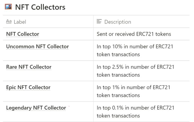 Nansen - NFT Collectors