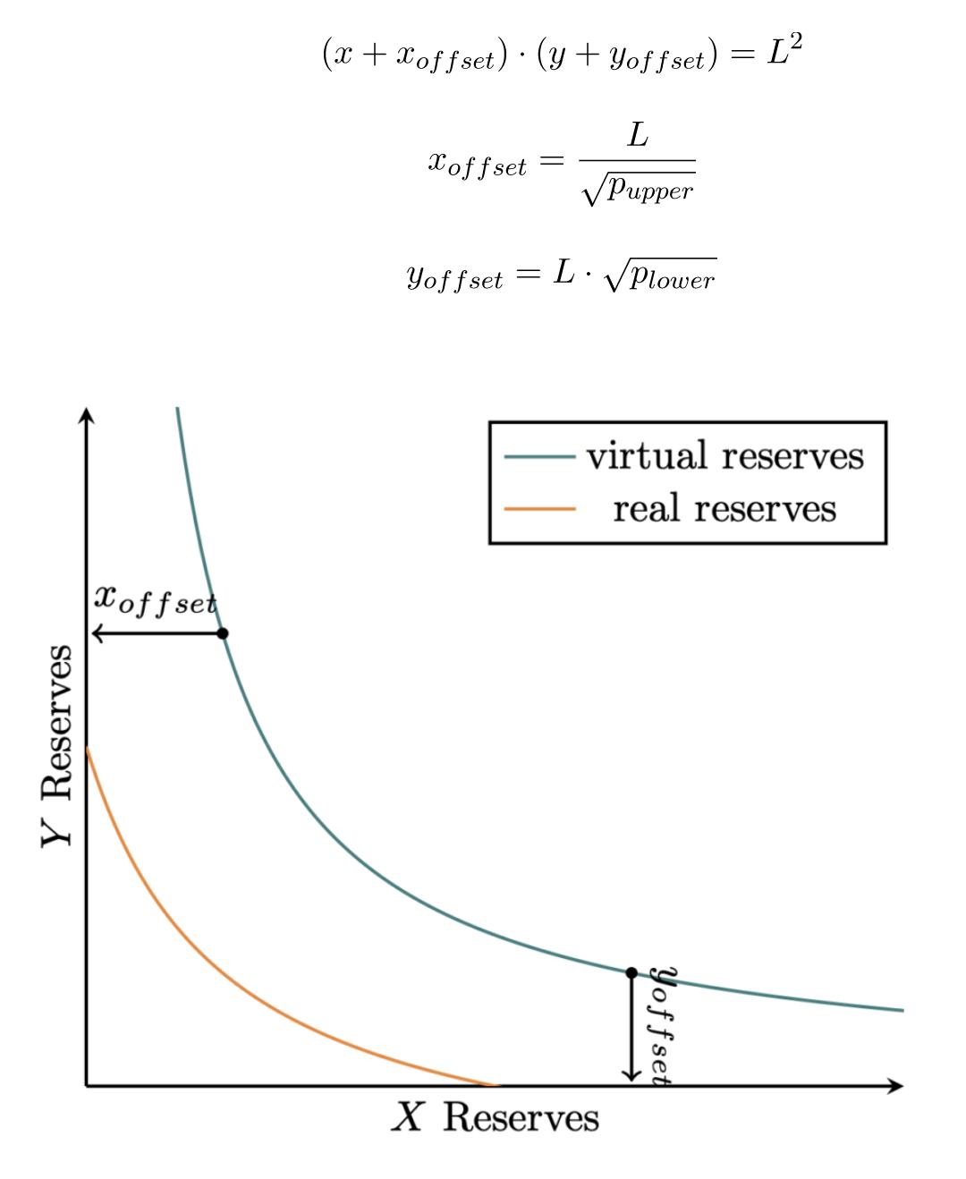 Uniswap V3 reserves in a single position