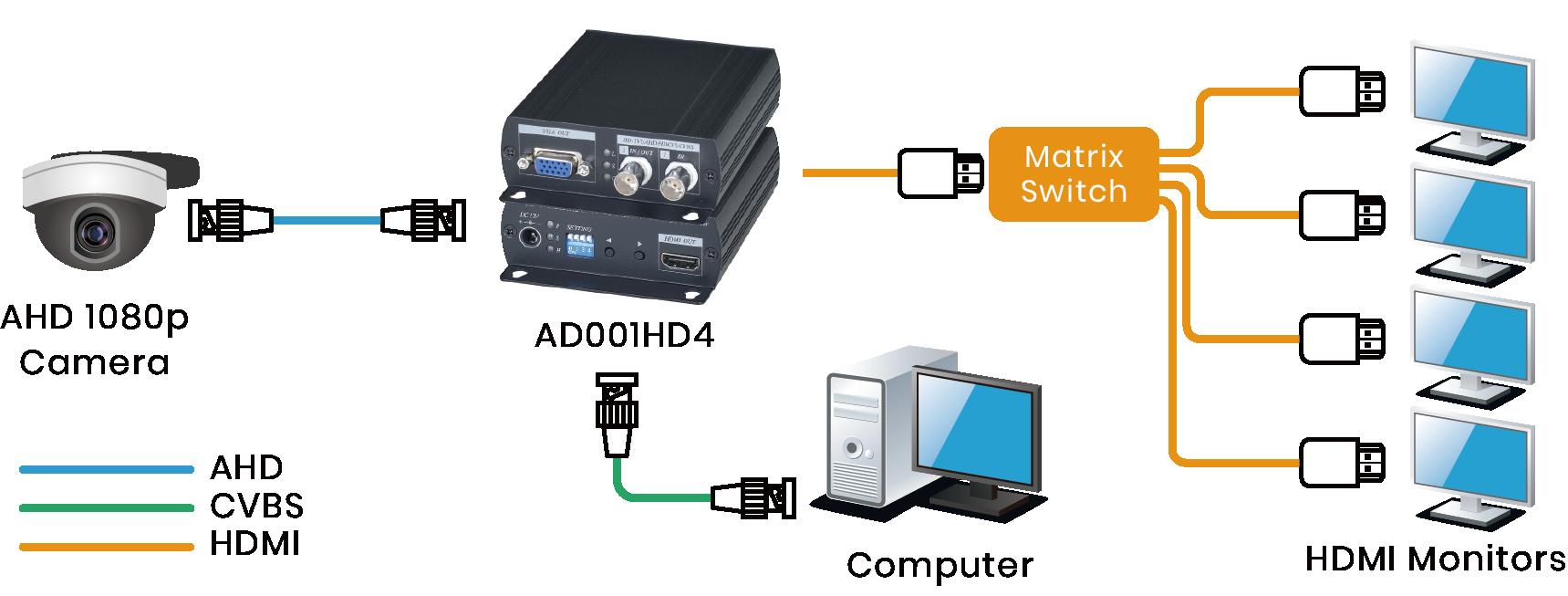 HD-TVI/ AHD/ HDCVI/ CVBS to HDMI/ VGA/ CVBS Converter with loop out