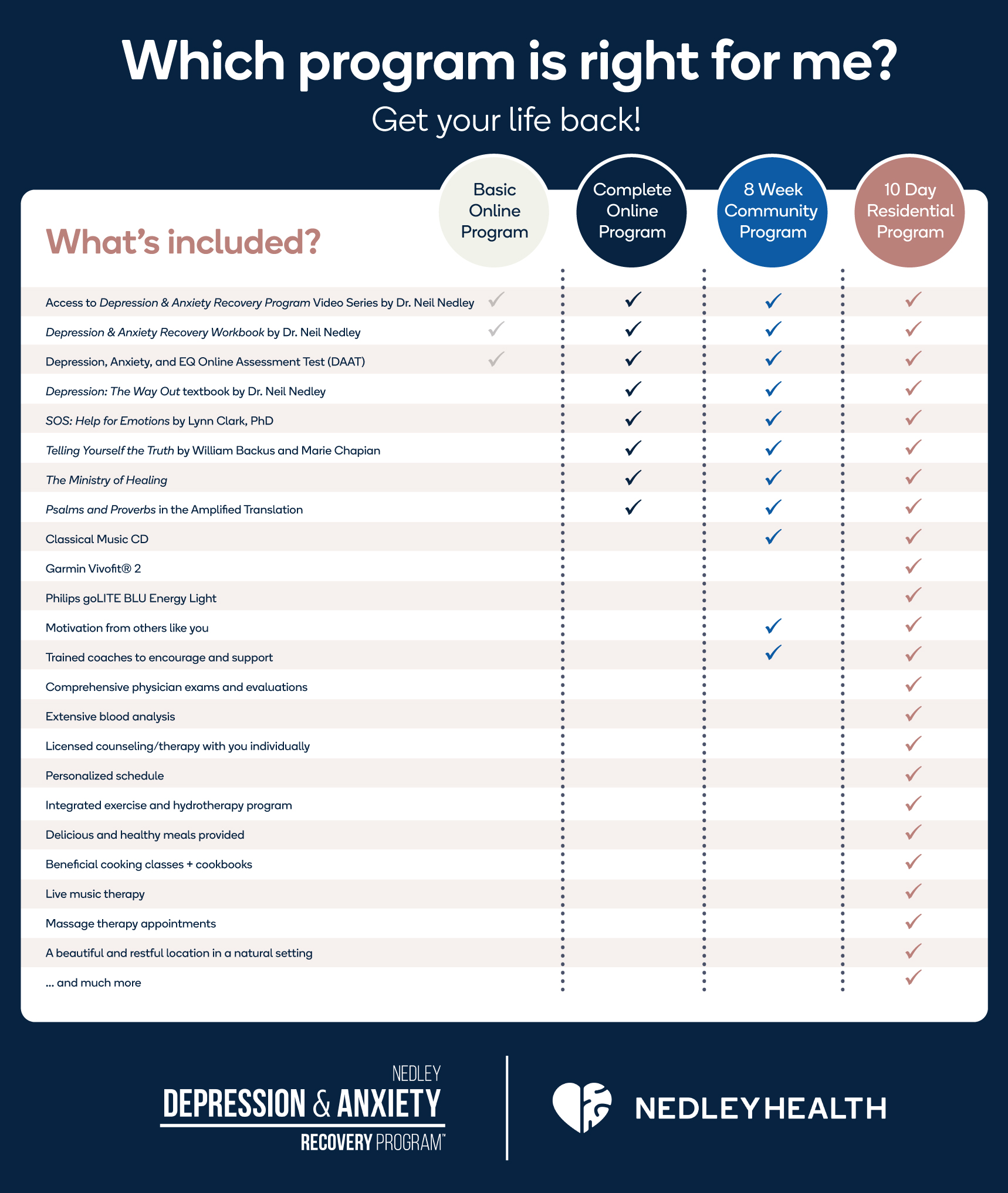 poster of Which Program is Right for you?