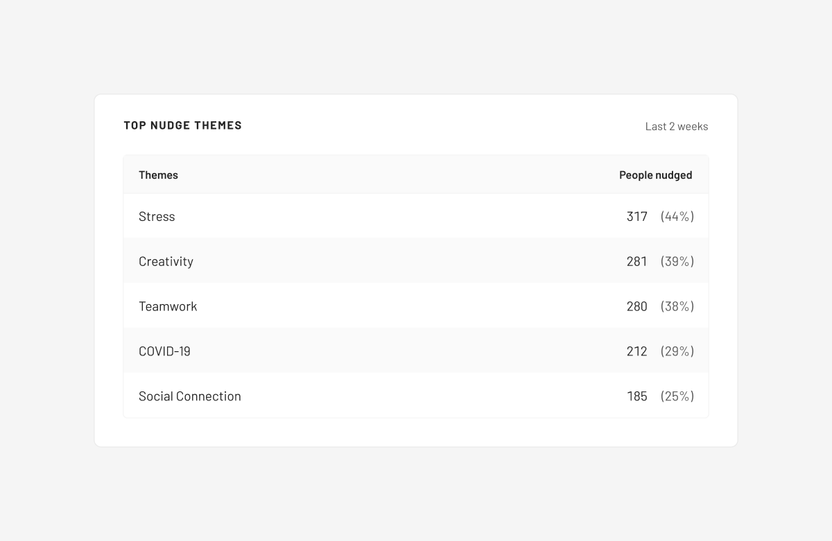 An image showing the top nudge themes box in Humu's Admin Dashboard