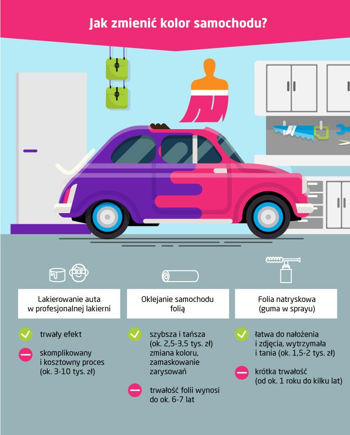 Jak zmienić kolor auta? Ile kosztuje malowanie samohodu?