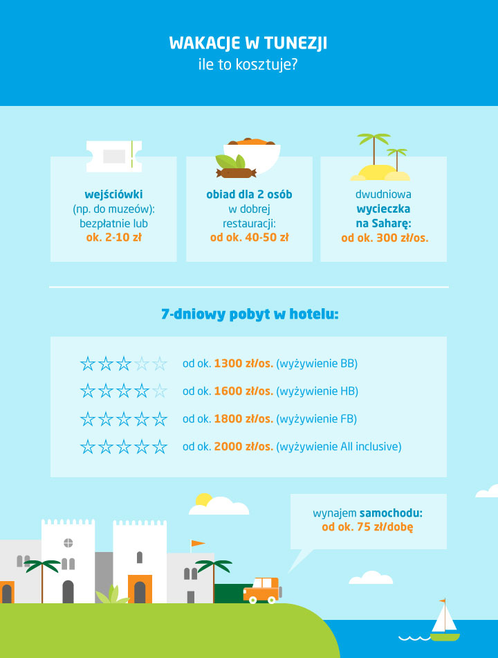 koszt wakacji w Tunezji, ceny w Tunezji