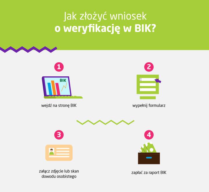 jak sprawdzić siebie w BIK - infografika