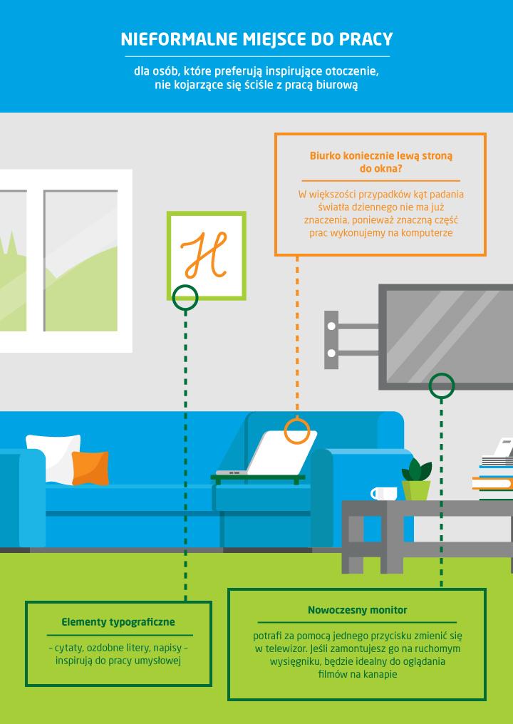 miejsce do pracy w domu - infografika
