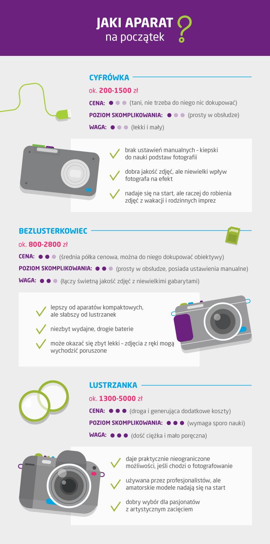 Jaki aparat dla początkującego fotografa?