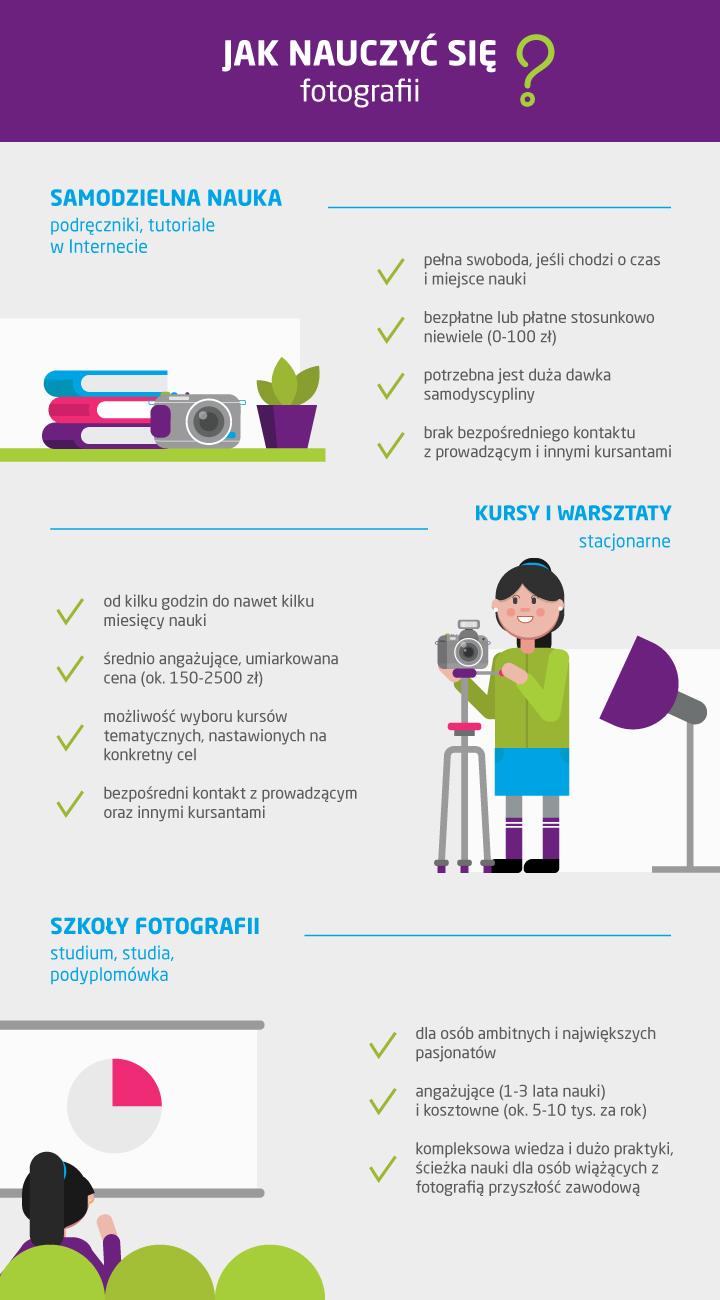 Gdzie i jak nauczyć się fotografii?