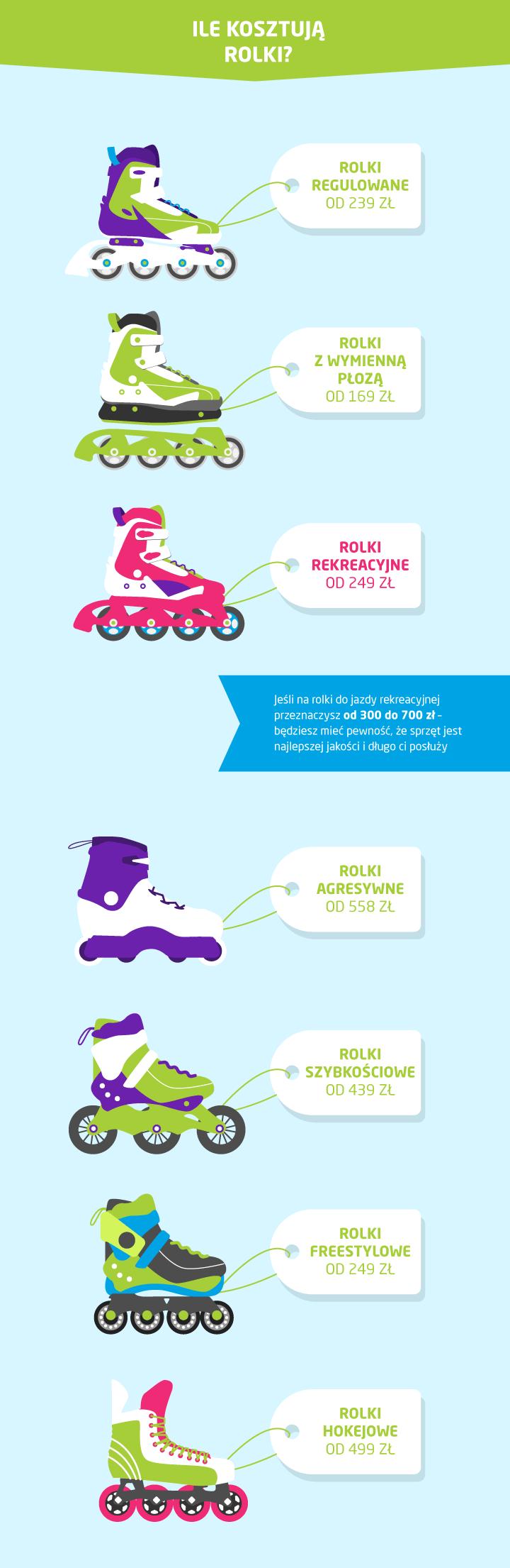 rodzaje i ceny rolek infografika
