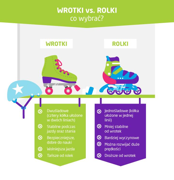 wrotki vs rolki - co wybrać? infografika