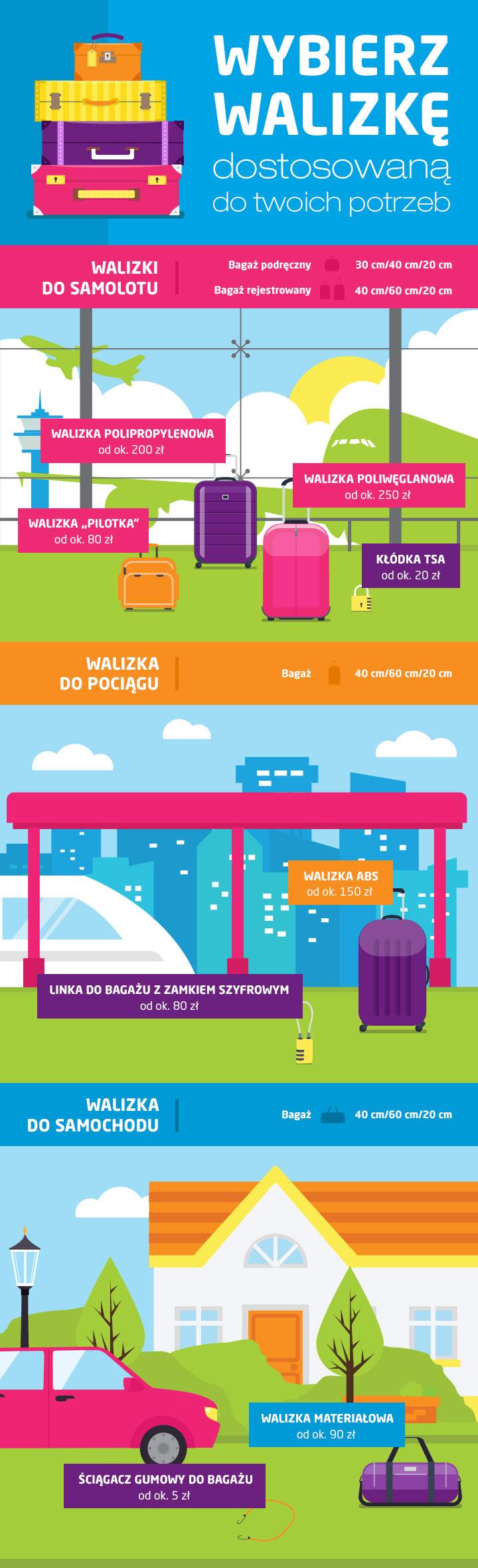 Jaka walizka do samolotu, autokaru, pociągu?