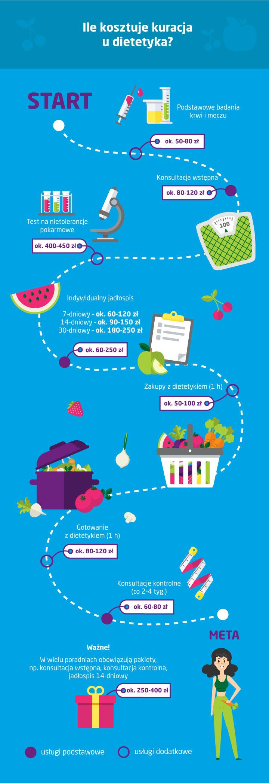 koszt kuracji u dietetyka