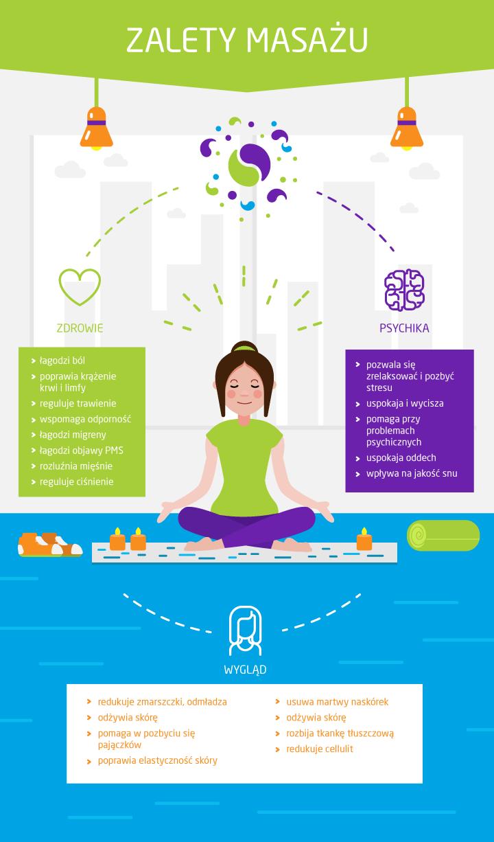 zalety masażu infografika