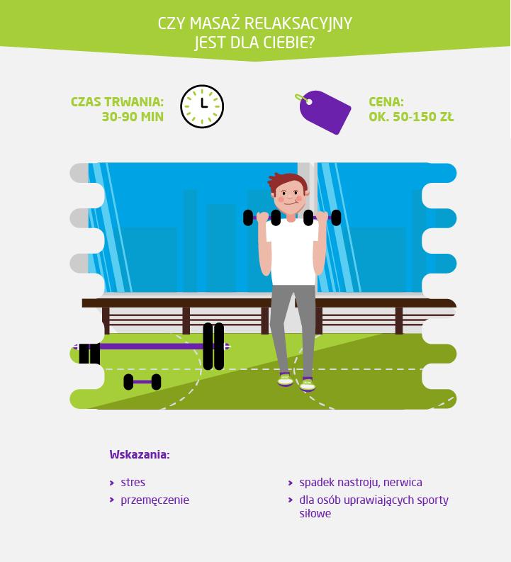 Masaż relaksacyjny cena, wskazania - infografika