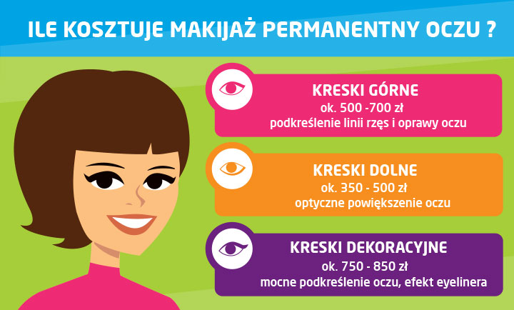 ile kosztuje makijaż permanentny oczu