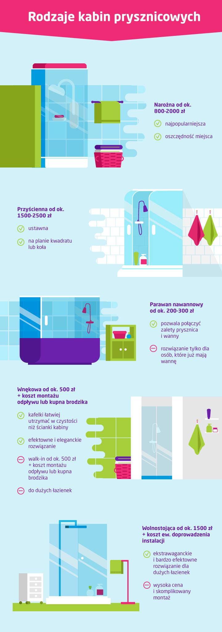 Rodzaje kabin prysznicowych - infografika