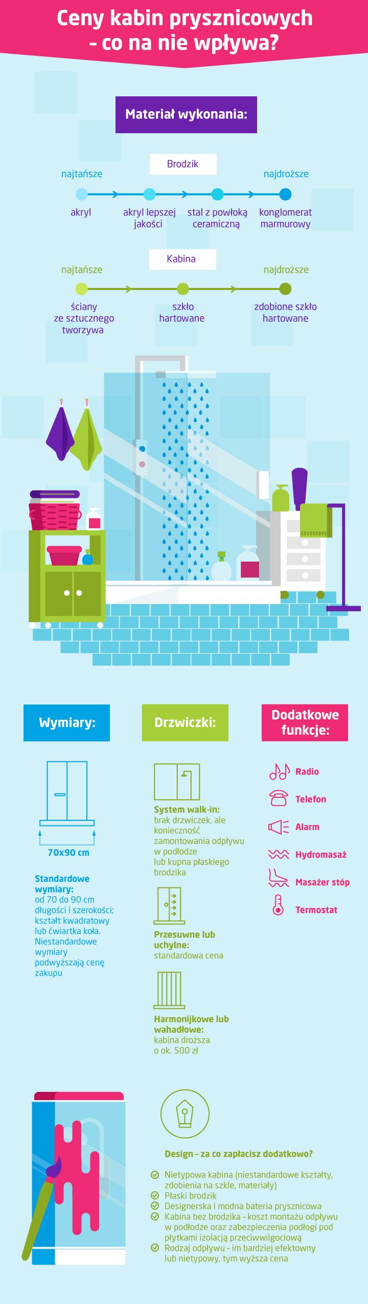 ceny kabin prysznicowych - infografika