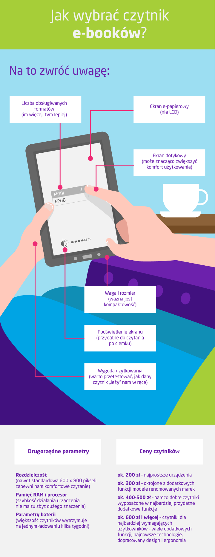 Jaki czytnik ebooków wybrać - na co zwrócić uwagę - infografika