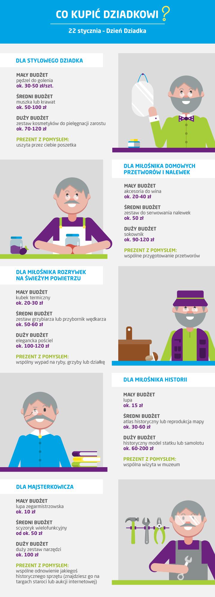 Co kupić dziadkowi? Pomysły na prezent z okazji Dnia Dziadka