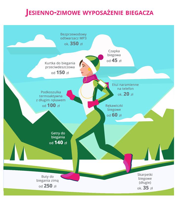bieganie zimą jak się przygotować