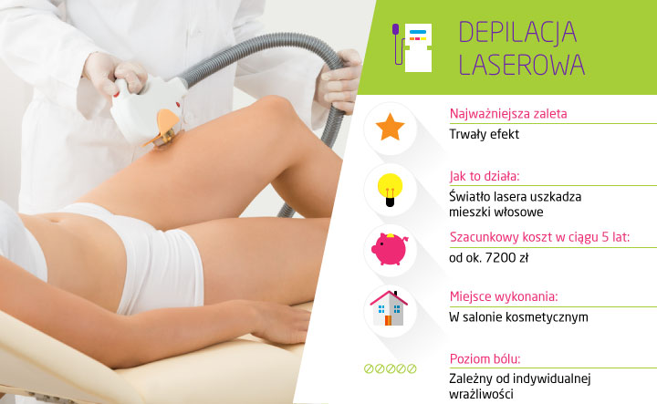 koszt depilacji laserowej