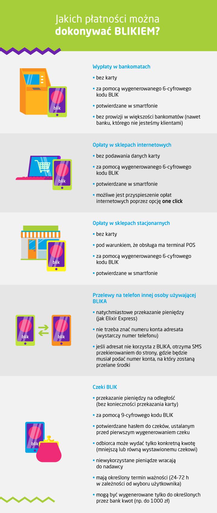 jak płacić blikiem infografika