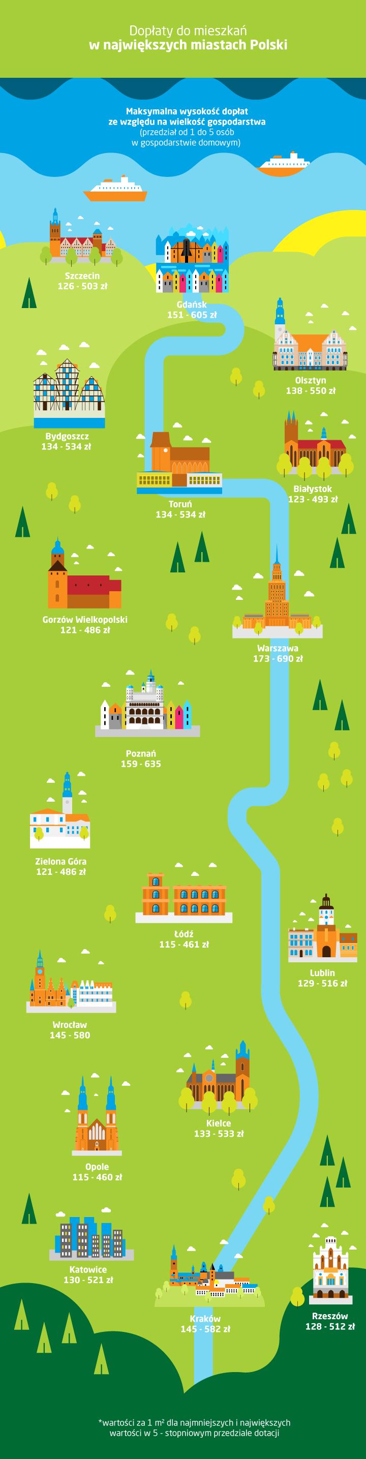 dopłaty do wynajmu mieszkania w największych miastach Polski