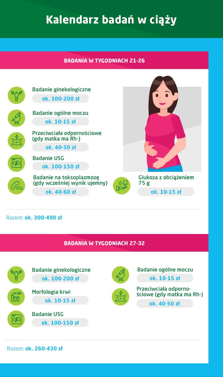 kalendarz badań w ciąży 21-26 tydzień