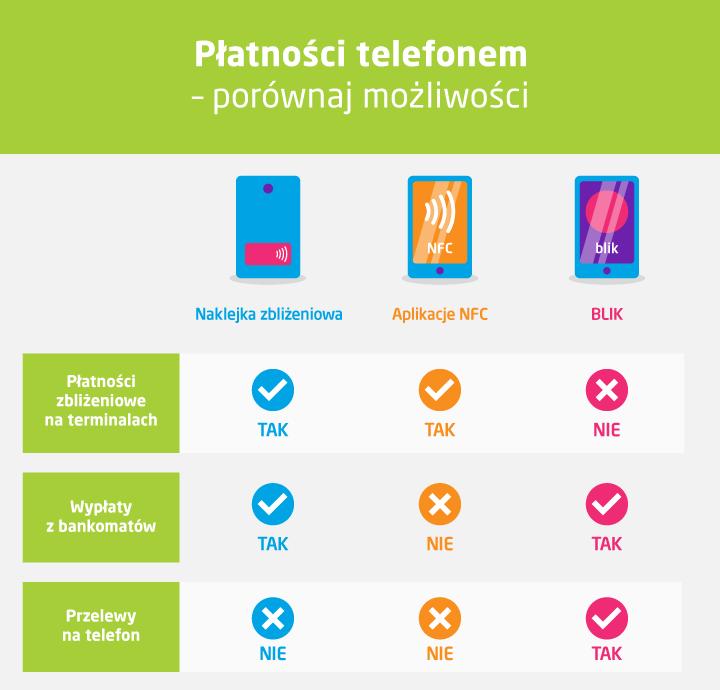 Jak można płacić telefonem