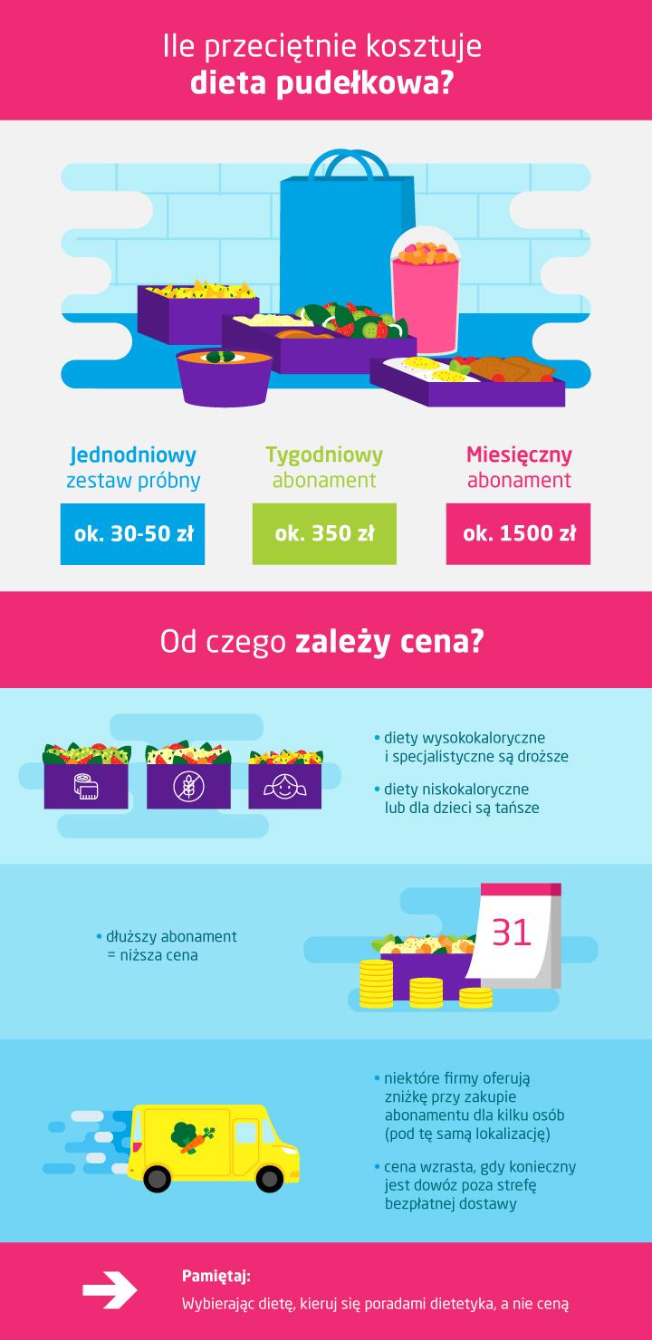 Ile kosztuje dieta pudełkowa - infografika