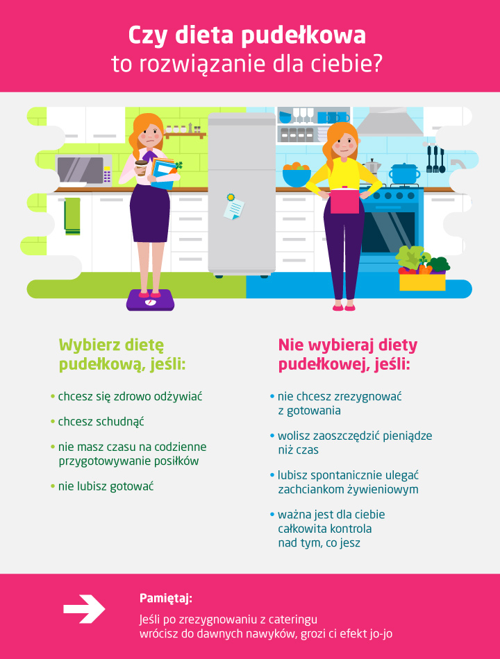 Zalety i wady diety pudełkowej - infografika