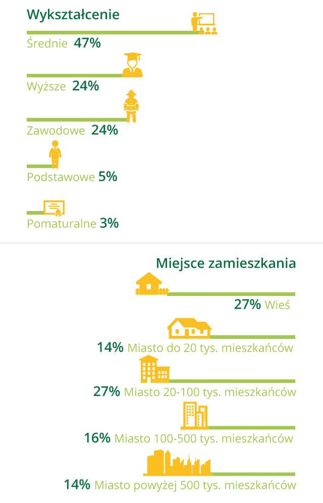 demografia pożyczkobiorców: podział według wykształcenia i miejsca zamieszkania